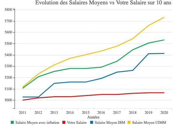 IBM France SAS : enquête salaires - deuxième partie